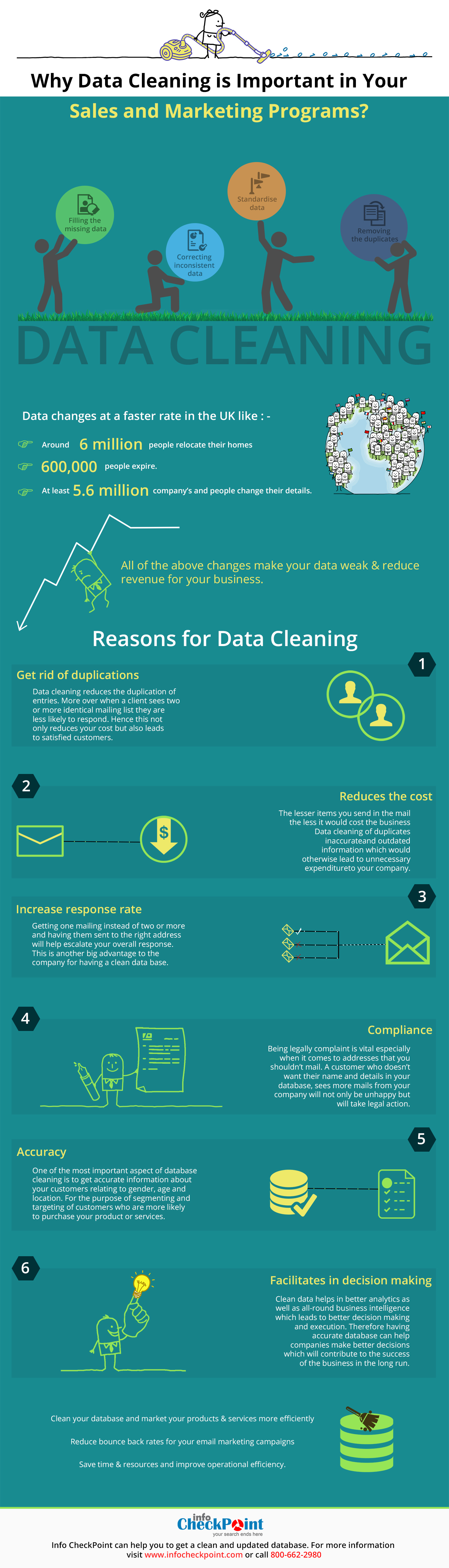 Data Cleaning for Business